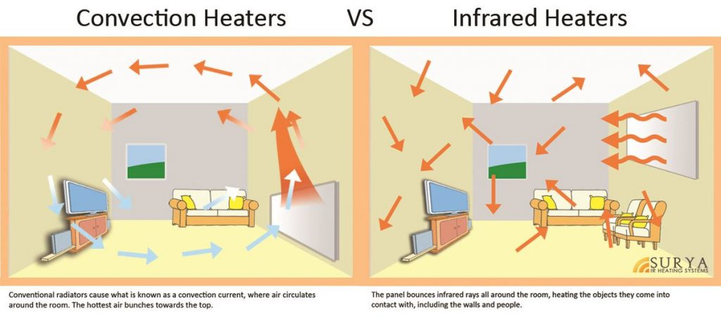 Convection heater vs infrared heater
