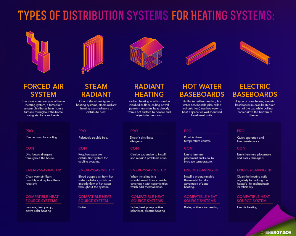 Central Heating System For Home