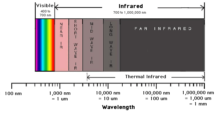 """""""Infrared"""" light refers to radiant energy beginning at approximately 700nm"""