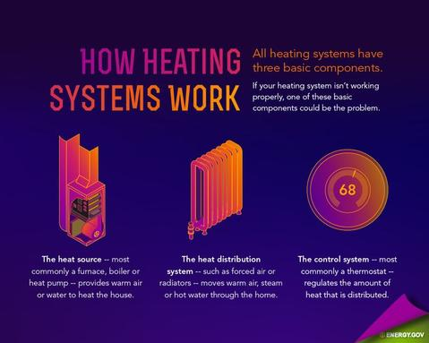 How Heating System Works